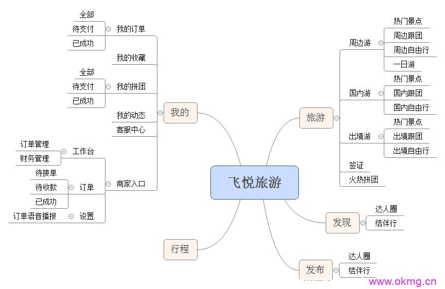 旅游景区线路连锁店版【正版授权+运营】