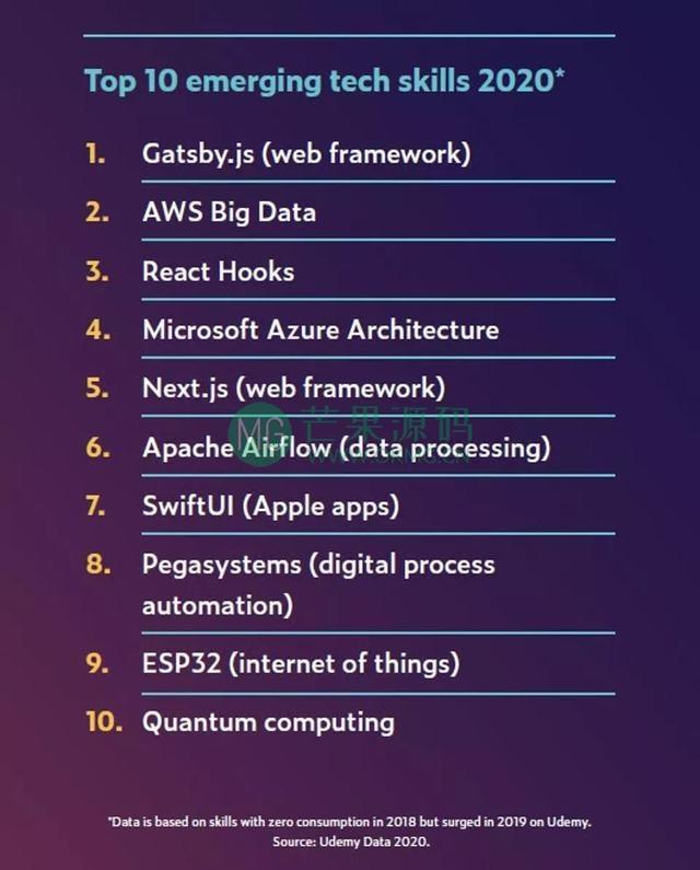 2020职场AI技能排行榜:TensorFlow热度飙升,Python最火